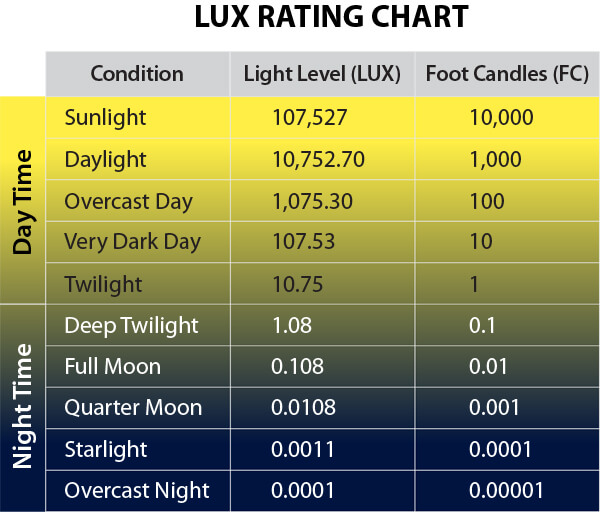 LUX chart
